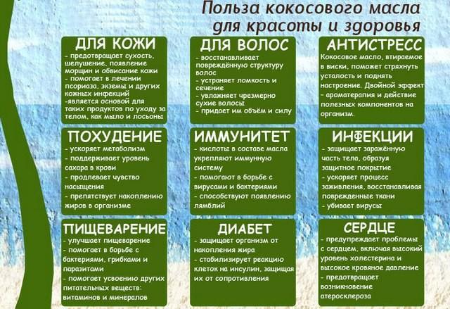 100% кокосовое нерафинированное масло, холодный отжим (Thanh Vinh Virgin coconut oil) 250 мл
